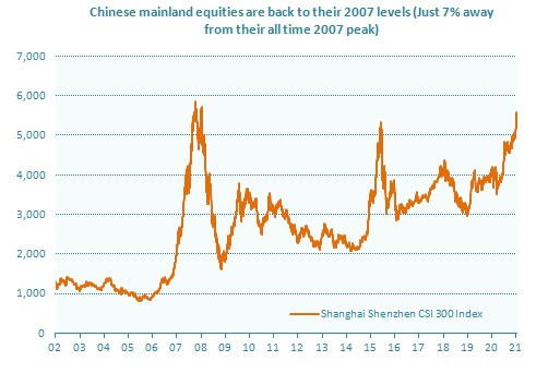 Chinese equities on the rise