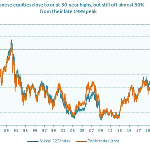 Will Japanese equities return to their lates 80's peak