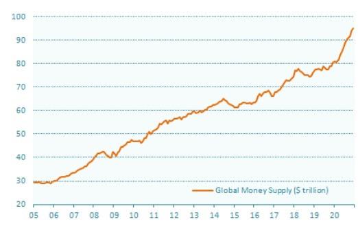 Money supply in major economies surged in 2020