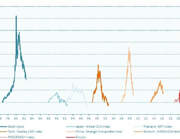 A history of asset bubbles