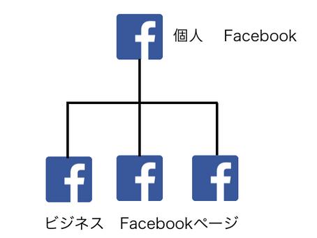 FacebookとFacebookページの違い。