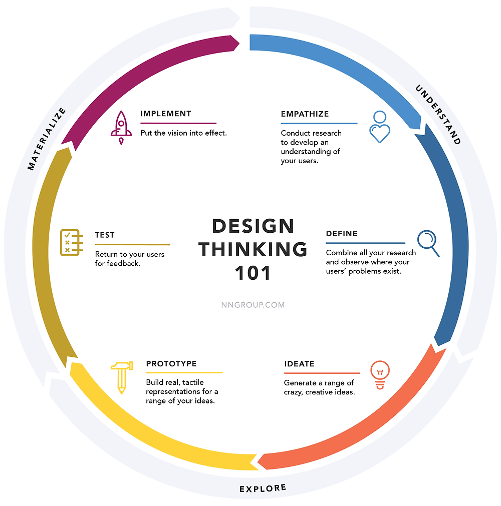 Design Thinking 101 infographic