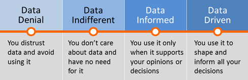 The phases from Data Denial to Data Driven.