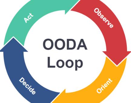 VCAT 1:  OODA Loop And Pre-Attack Indicators