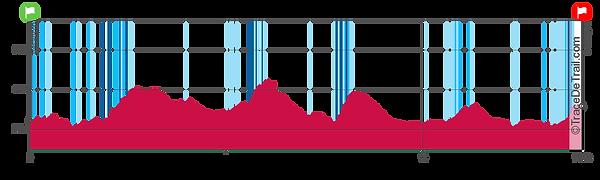 profil 15 km.png