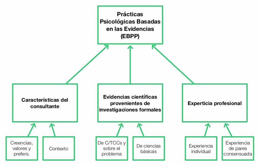 Prácticas Psicológicas Baadas en las Evidencias (EBPP)