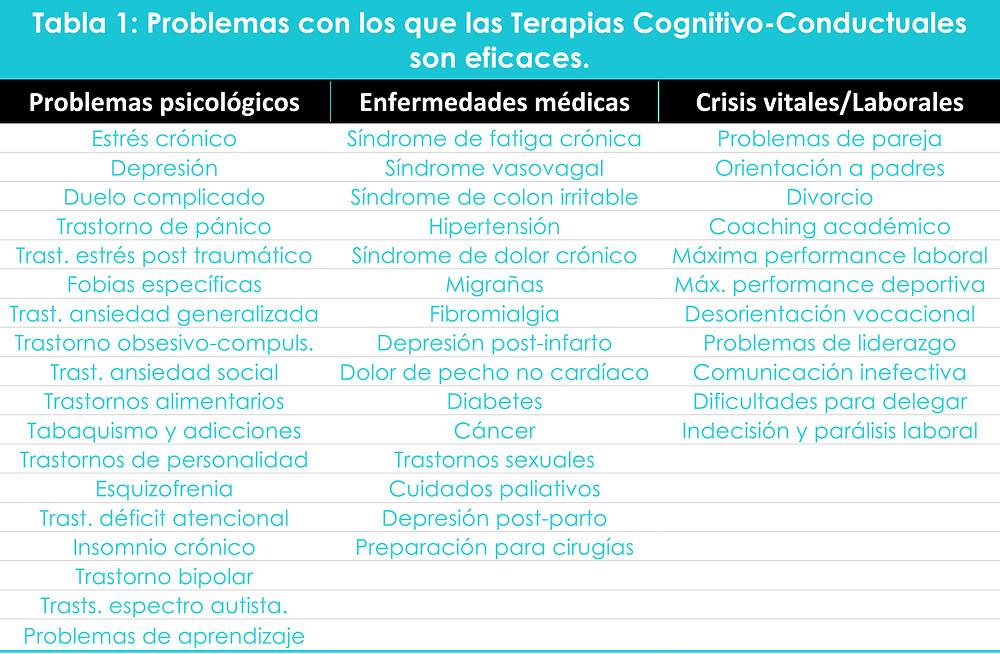 Problemas con los que el Coaching y las Terapias Cognitivo-Conductuales son eficaces