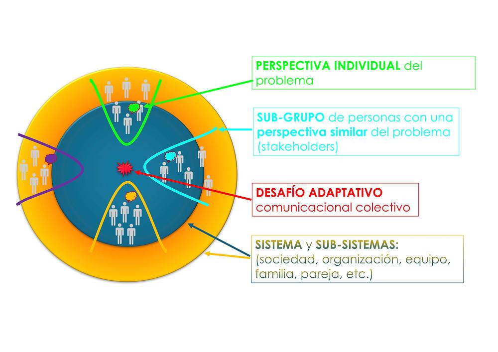 Mapa de perspectivas (stakeholders)