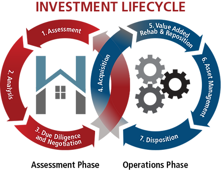 Lifecycle-Whitehaven-Capital.png