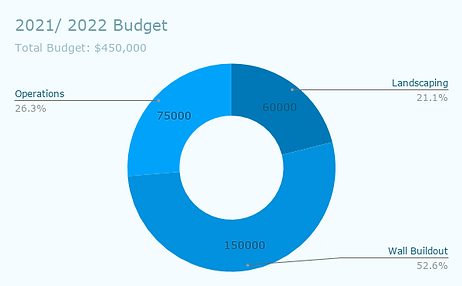 2021_ 2022 Budget.png
