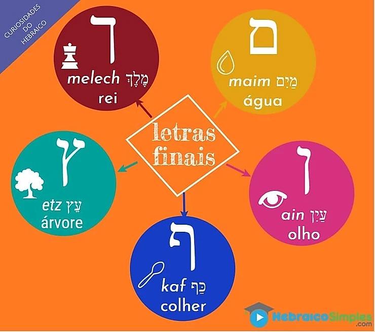 letras maiuscula e minuscula em hebraico
