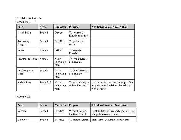 LOEWE EURYDICE Props List (10_02_2020) (