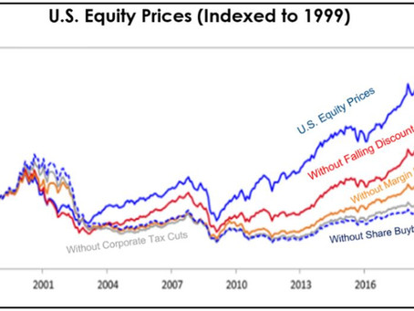 Equity Market Trends of the Last Decade