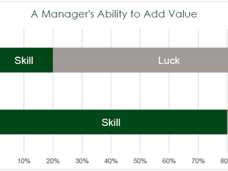 Evaluating a Manager's Skill vs Luck