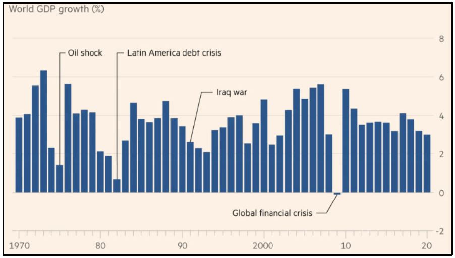 Figure 1: The global financial crisis was the only time the global economy has contracted in 50 years. Source: Financial Times.