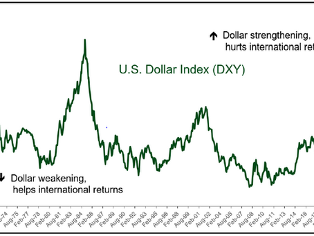How Strong is the U.S. Dollar?