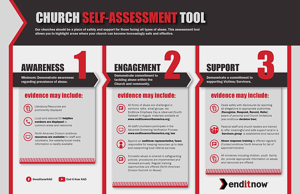 Church SelfAssessment Tool Graph C.jpg
