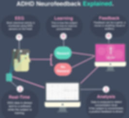 how does neurofeedback work infographic_