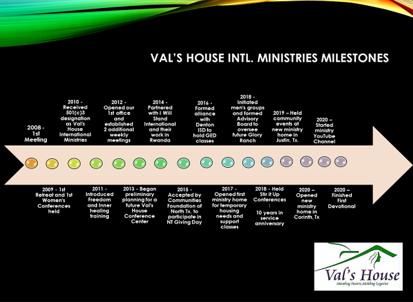 VH milestones.png