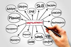 Empowerment process mind map, business c