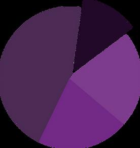 Gráfico sobre dificuldades ministério infantil