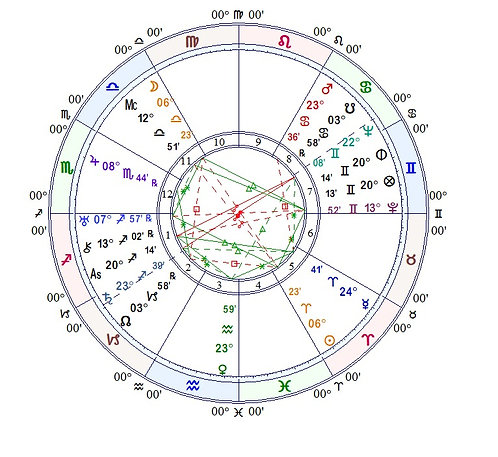 Astrological Chart Consultation, 1 hour