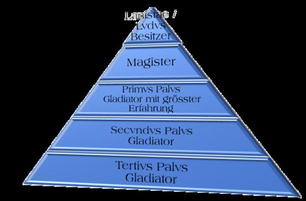 Ludus_Hierarchie.png