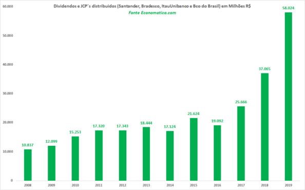 Lucro dos bancos disparou com o governo Bolsonaro