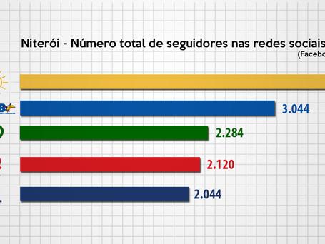 PSOL é o partido de Niterói com maior número de seguidores em redes sociais