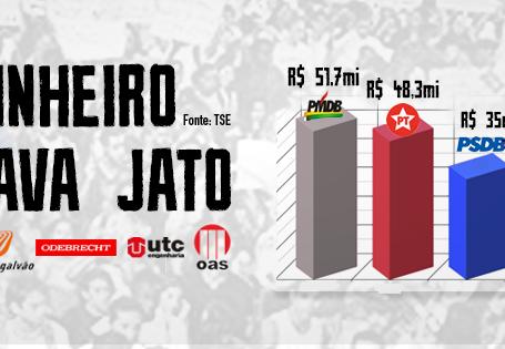 Empresas da Lava Jato doaram mais de R$277 milhões nas últimas eleições