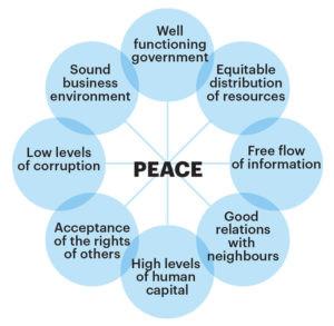 Peace model
