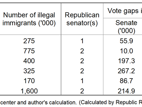 Immigrant Amnesty: The Democratic Party's Ploy to Permanent One-Party Rule