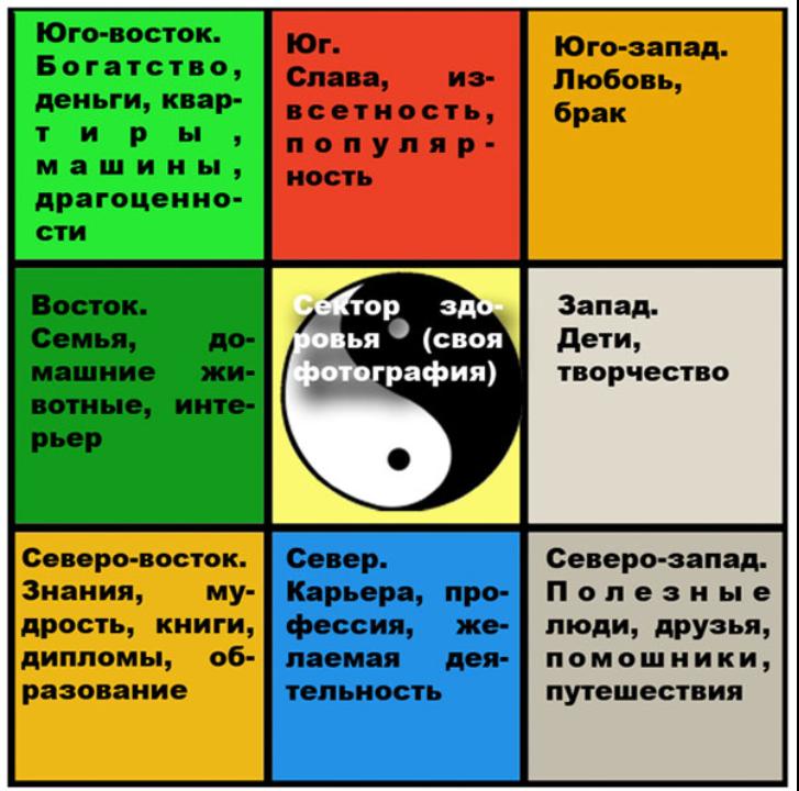 небольших карта желаний по фен-шуй инструкция картинка манеж