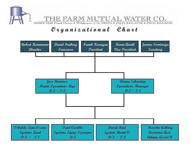 ORGANIZATION CHART (2).jpg