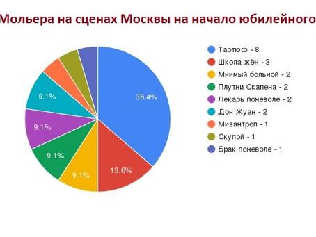Московский Мольер на начало юбилейного сезона