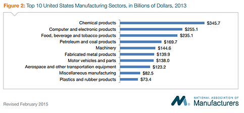 Manufacturing Sectors