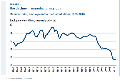 Manufacturing Jobs Graph