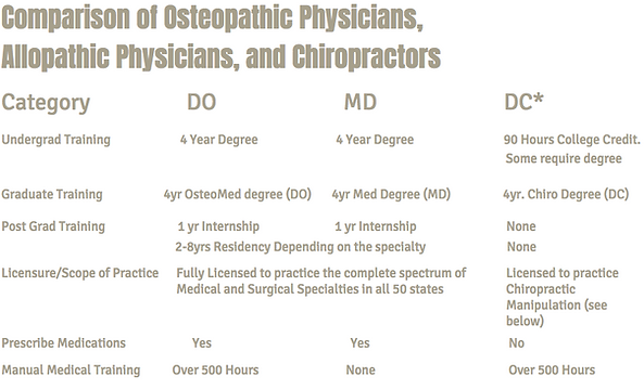 Osteopathic Physicians Training