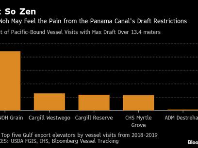 Panama Canal Drought Puts Bullseye on U.S. Gulf Crop Exports
