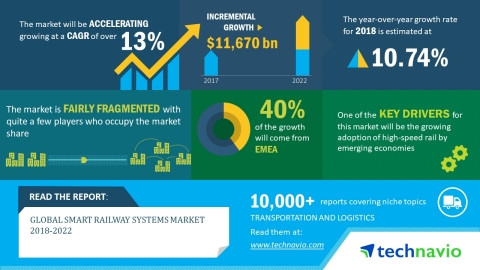 Global Smart Railway Systems Market 2018-2022