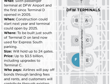 American Airlines, DFW Airport strike deal to build new $3 billion terminal