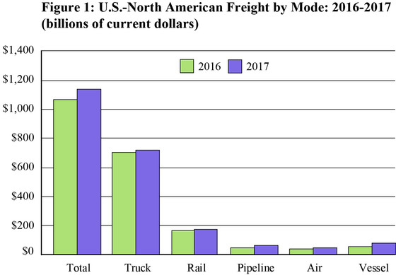 BTS Statistical Release: 2017 North American Freight Numbers