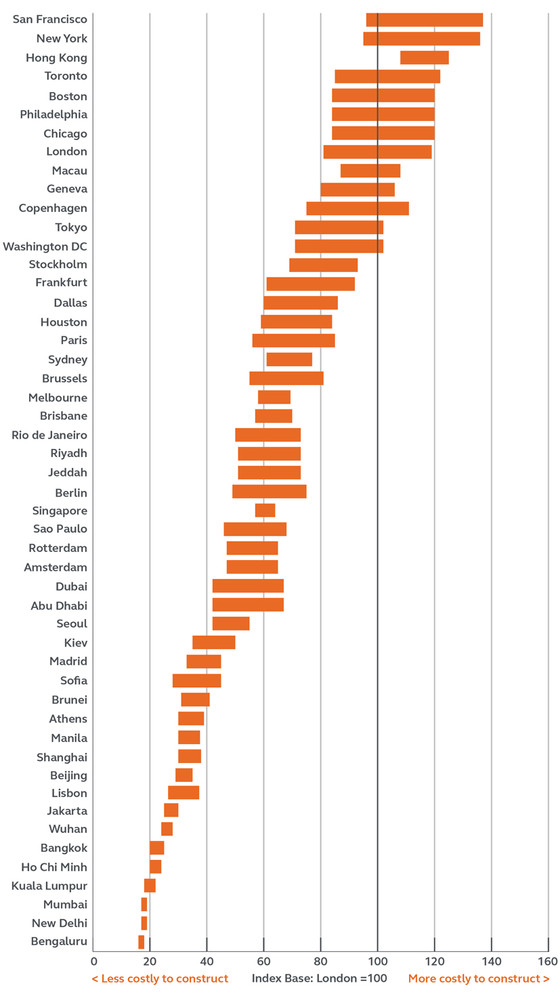 American cities now world's most expensive places to build thanks to low productivity