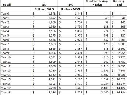 Dan Patrick's $20,000 tax savings claim proves incorrect, ridiculous
