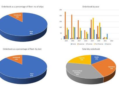 Dry Bulk Market: Post-Panamaxes and Handies Have the Highest Orderbook-to-Fleet Ratio