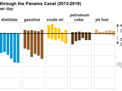 Panama Canal expansion allows more transits of propane and other hydrocarbon gas liquids