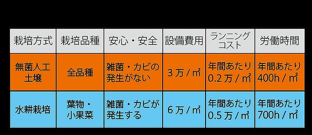 水耕栽培との比較表