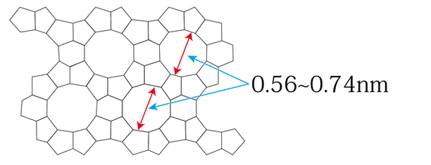 ゼオライト骨格構造と隙間の大きさ