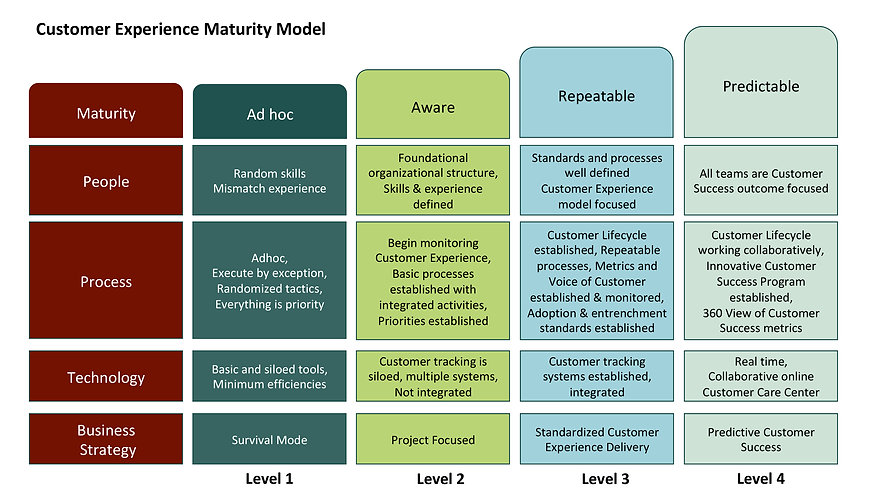 Customer Experience Maturity Model 2.1 c