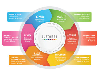 Why build a Customer Life Cycle Model?